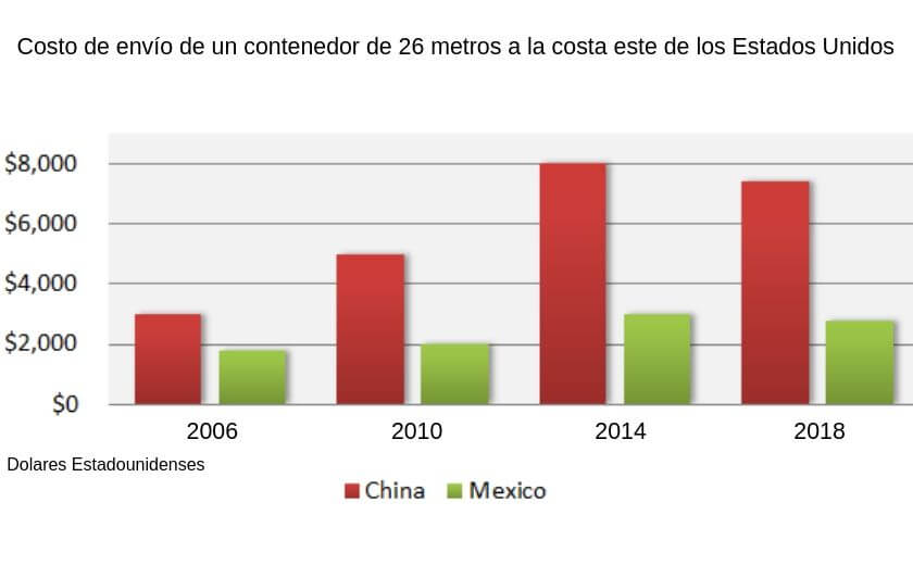 graph of the shpping fee from china and mexico to the east coast of unites states in 2019